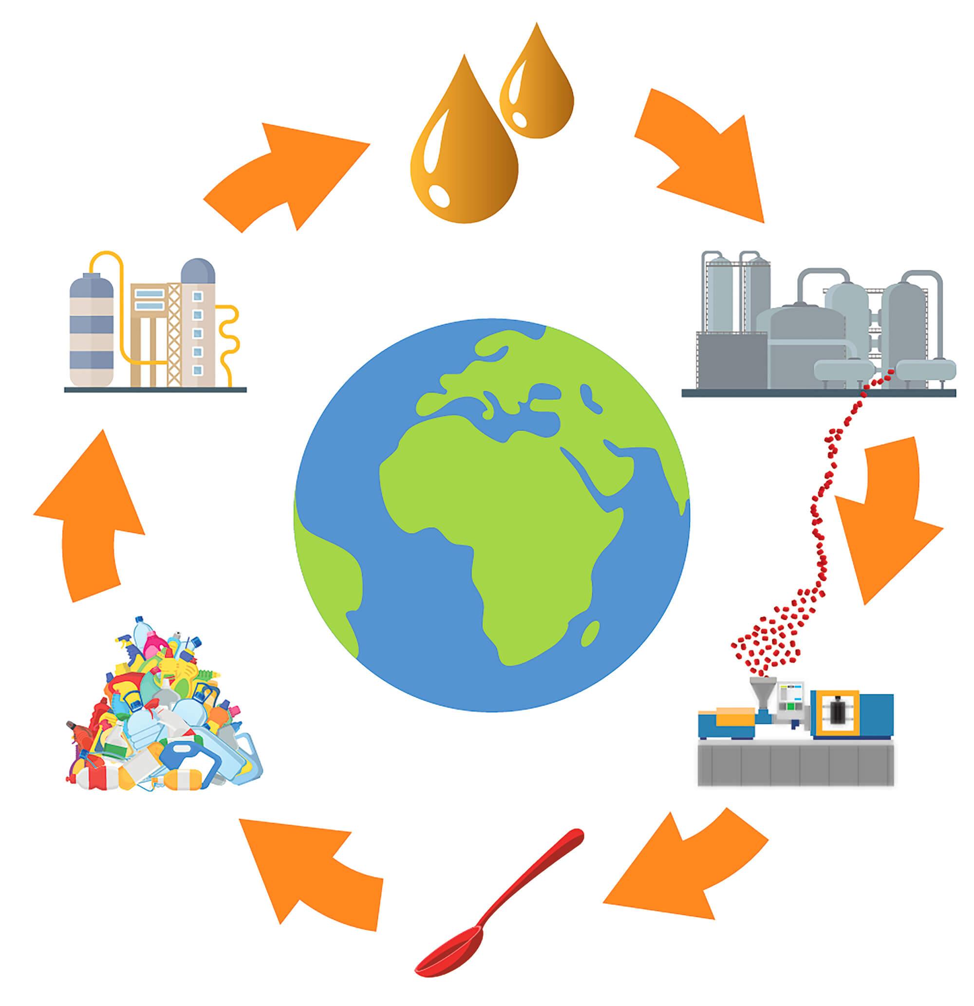 Quand le plastique redevient pétrole : igus investit dans un pionnier du recyclage chimique