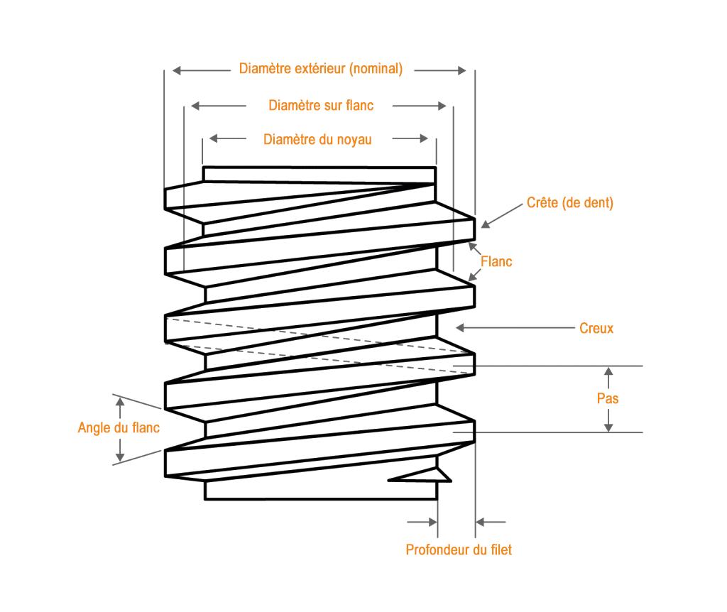 schéma filetage trapézoïdale